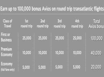 British Air Avios Bonus Chart